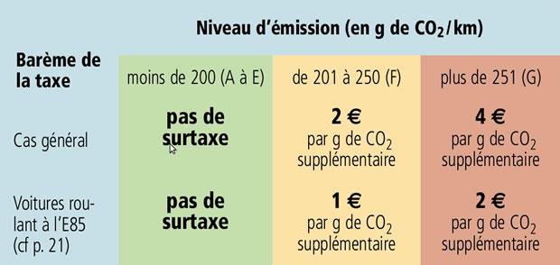 Taxe voitures d'occasion