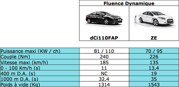 Performances Renault Fluence