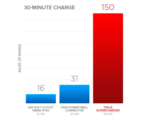 Tesla Supercharging speed
