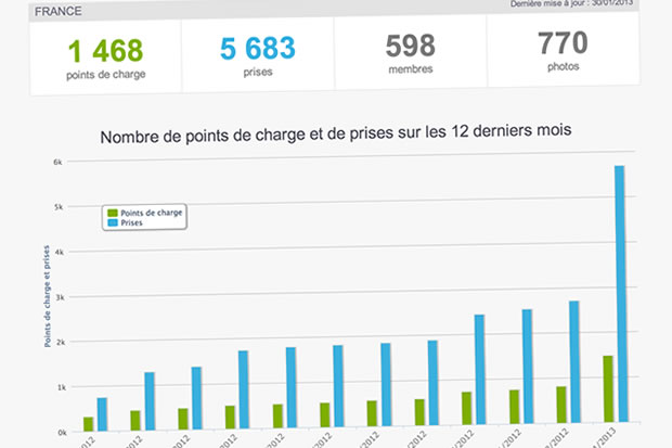 chargemap lance son centre de statistiques sur les bornes de recharge. Black Bedroom Furniture Sets. Home Design Ideas