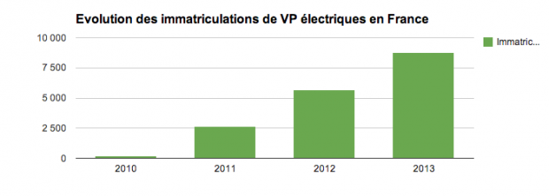 evolution-immatriculations-electriques