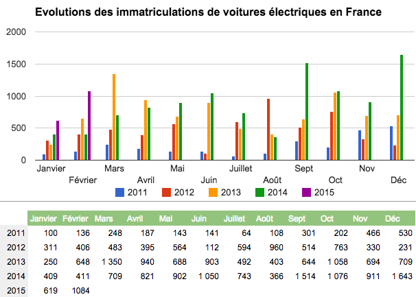 immatriculations-voitures-electriques