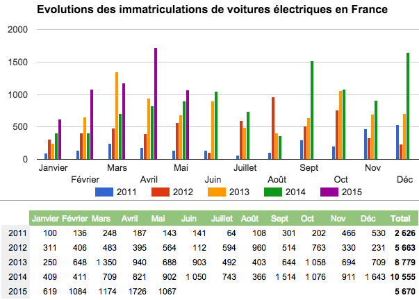 immatriculations-ve-france