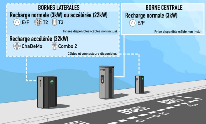 La configuration des stations de recharge Bélib à Paris