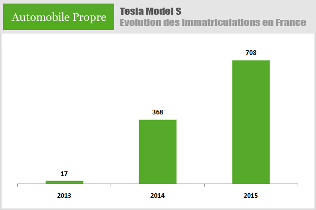 Evolution des immatriculations de Tesla Model S en France