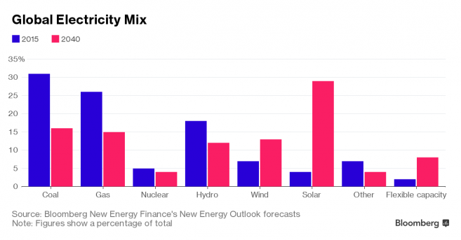 global-electricity-mix-2040