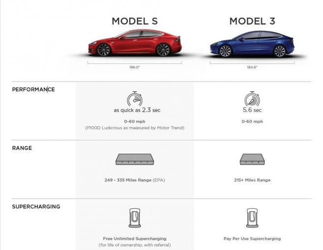 tesla model 3 vs model s ce qu 39 il faut savoir. Black Bedroom Furniture Sets. Home Design Ideas