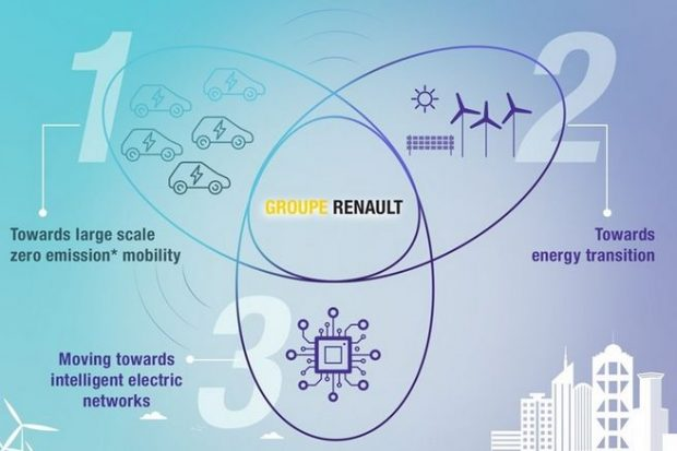Renault crée son application pour la recharge intelligente
