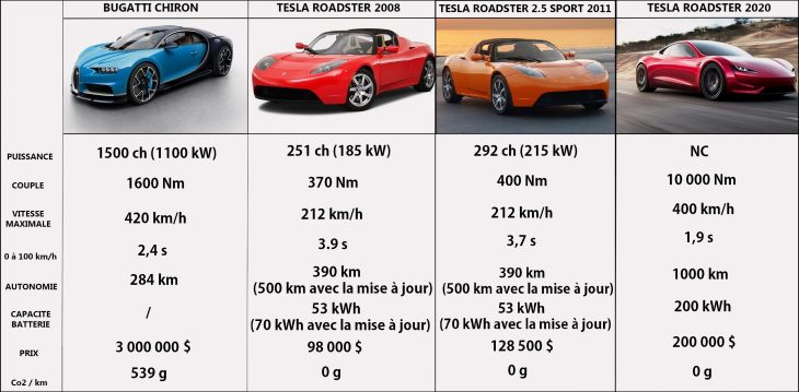 tesla roadster 2008 vs tesla roadster 2020 le comparatif. Black Bedroom Furniture Sets. Home Design Ideas